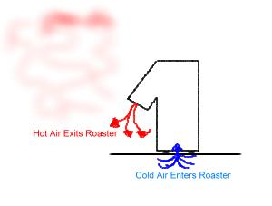 Normal coffee roasting in cold temperatures
