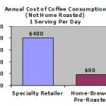 Economic Benefits of Home Roasting