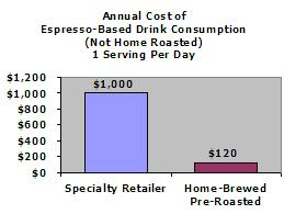 Annual Cost of Espresso-Based Drink (Not Home Roasted)