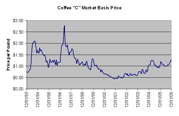 "Coffee ""C"" Market Basis Price"