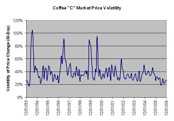 Coffee C Market Price Volatility