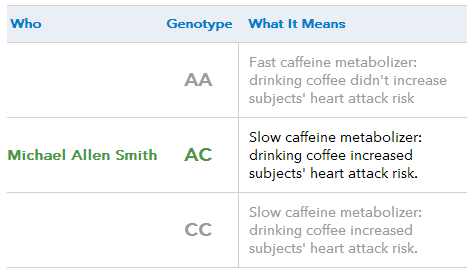 Genetic Testing for the Health Conscious Coffee Drinker