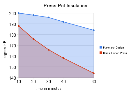 press pot insulation temperature and time graph