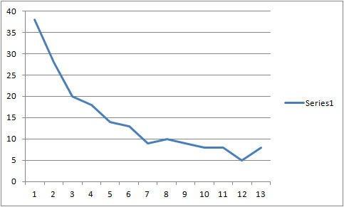 Chart 2 - Rate of Return