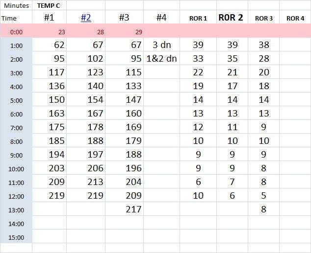 Chart 3 - Rate of Return
